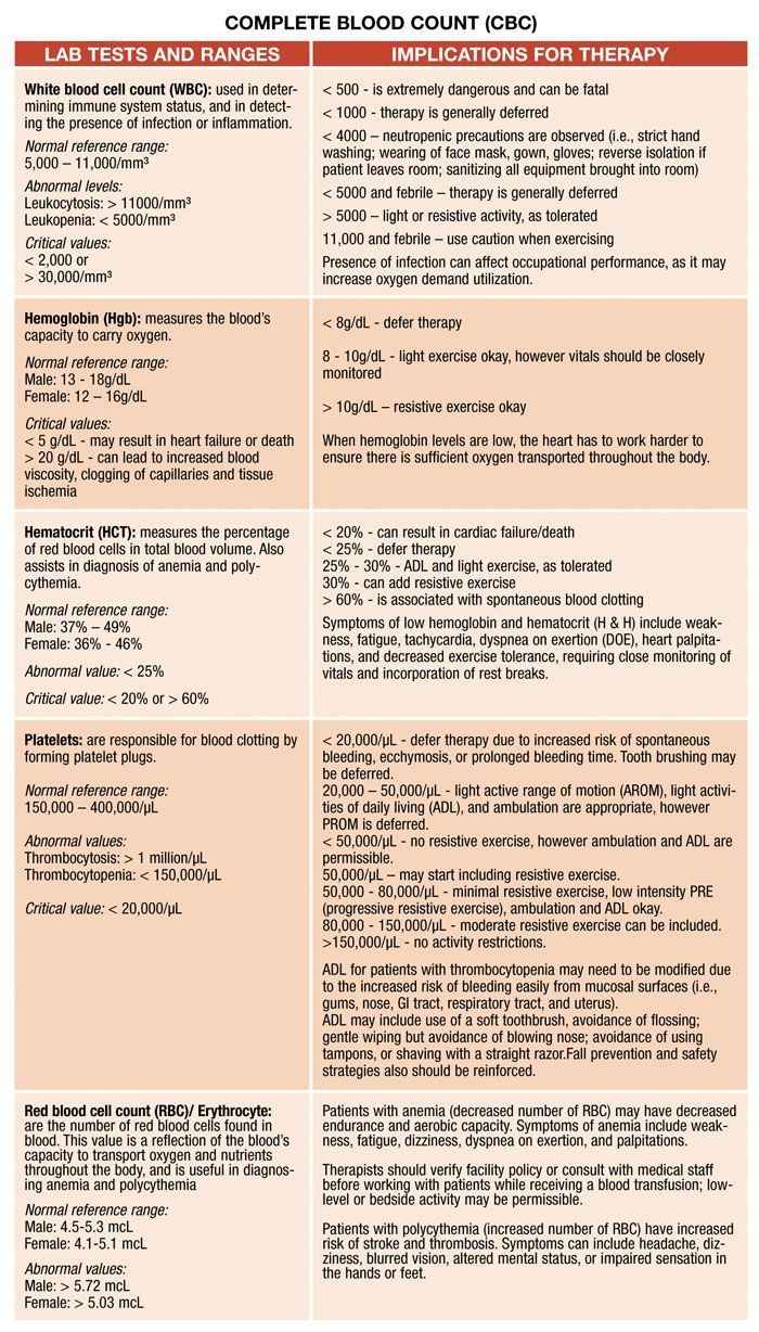 cbc lab values chart: Demystifying lab values do you really understand your patient s