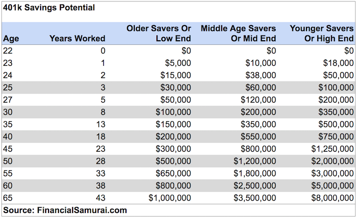 401k By Age Savings Potential Guide Net Worth 401k Saving For Retirement