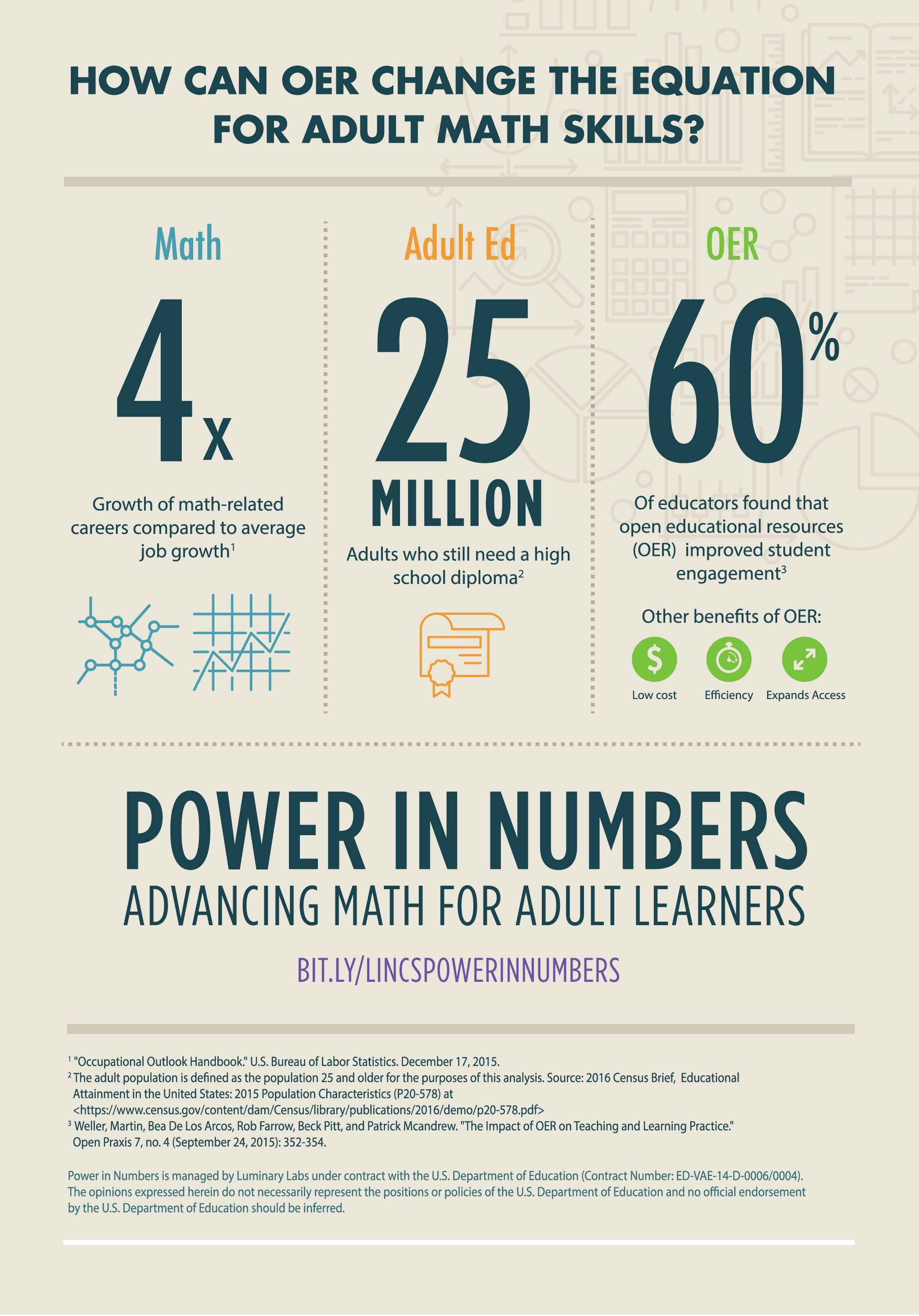 How can OER change the equation for adult math skills?   Math ...