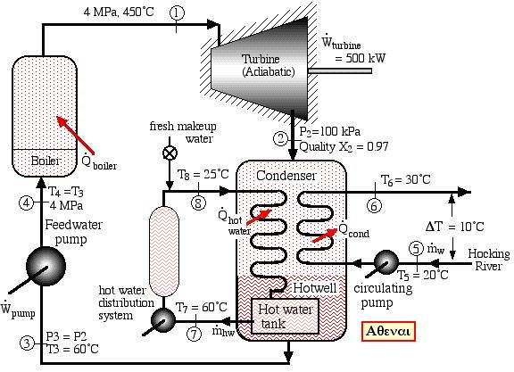 Cogeneration Steam Power Plant With Images Power Engineering
