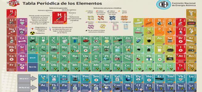 Clasificacion de los elementos en la tabla periodica pdf image clasificacion de la tabla periodica de los elementos quimicos pdf tabla periodica de los elementos quimicos urtaz Image collections