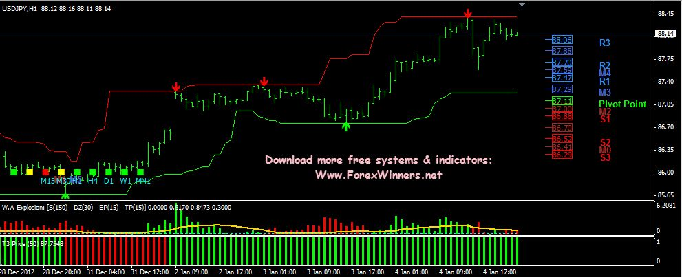 Forex Profits Guard Forex Trading Forex Trading System Forex
