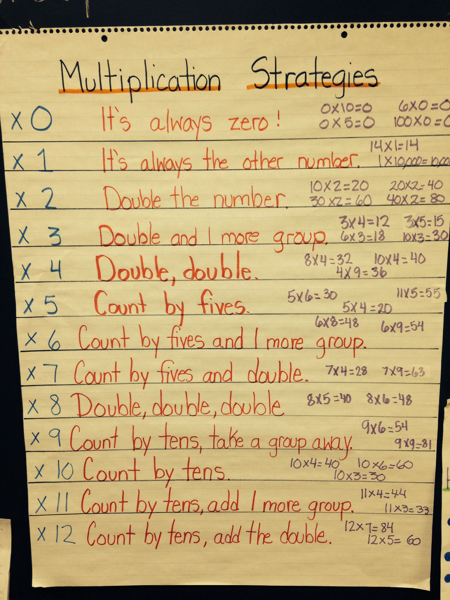 Multiplication Fact Strategies Math