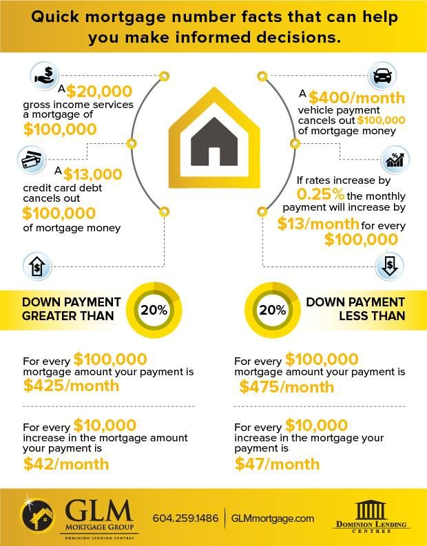 Knowing your mortgage numbers DOES make a difference! Keep this