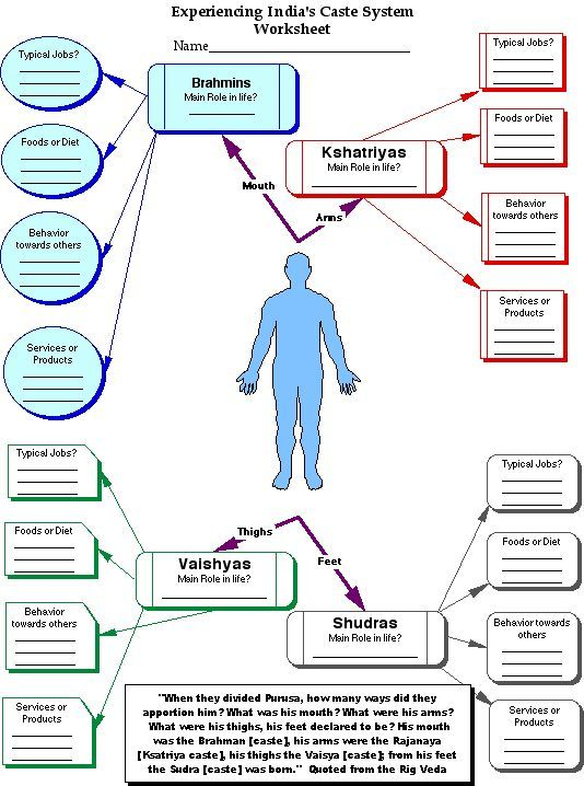 Theories related to origin of caste system in India