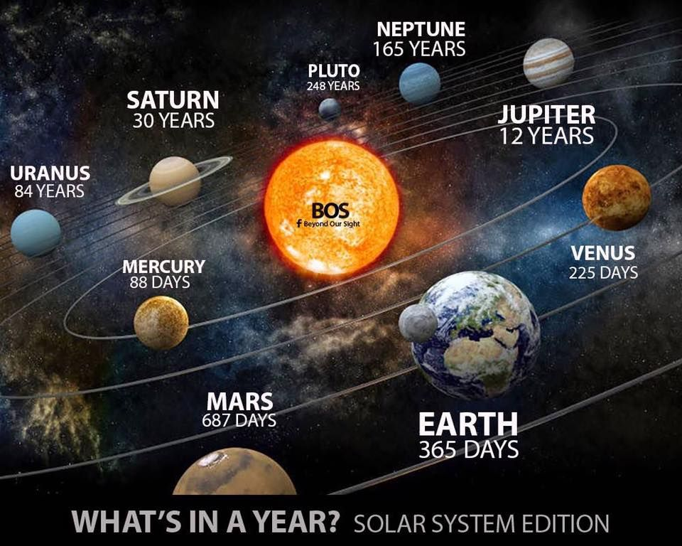 Pin By Pk Pramod Kumar On My Hobbie Astronomy Facts Space Facts Astronomy