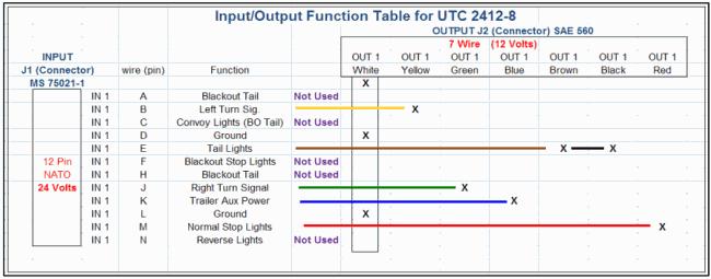 Wiring diagram for 12pin nato plug to 7pin | Camping