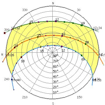 Sun path diagram for Auckland | FoodSpace Exercise 6 | Sun