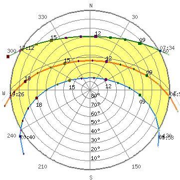 Sun Path Diagram For Auckland Sun Path Sun Path Diagram Dusk Time