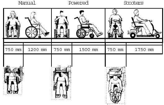 Figure 2 1: Wheelchair And Scooter Dimensions (in Mm) (based On  Architecture And Engineering For Parks Canada And Public Works And  Government Services ...