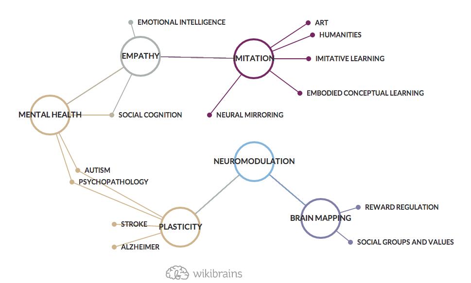 Brain Research #mindmap #wikibrains