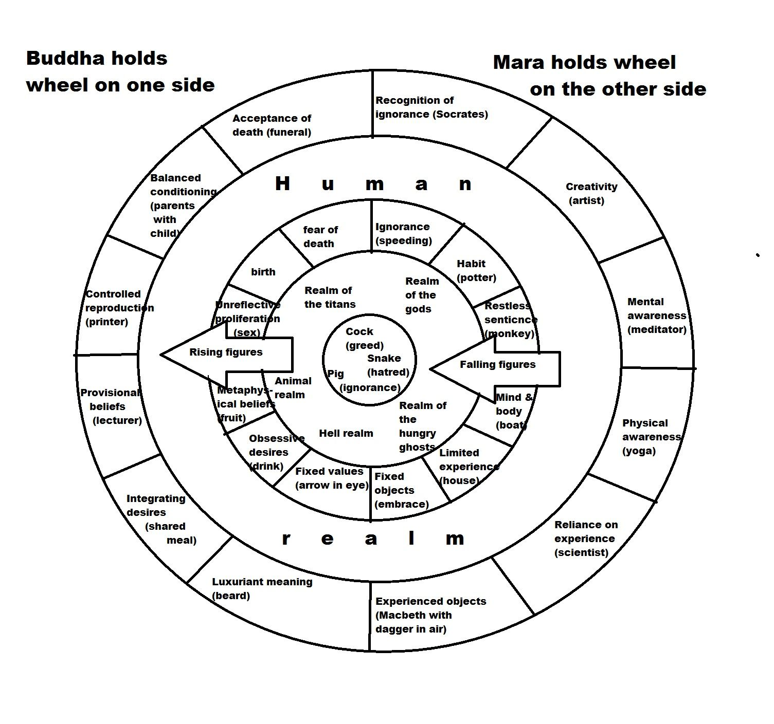 The Wheel Has Been Used As A Symbol For The Concept Of
