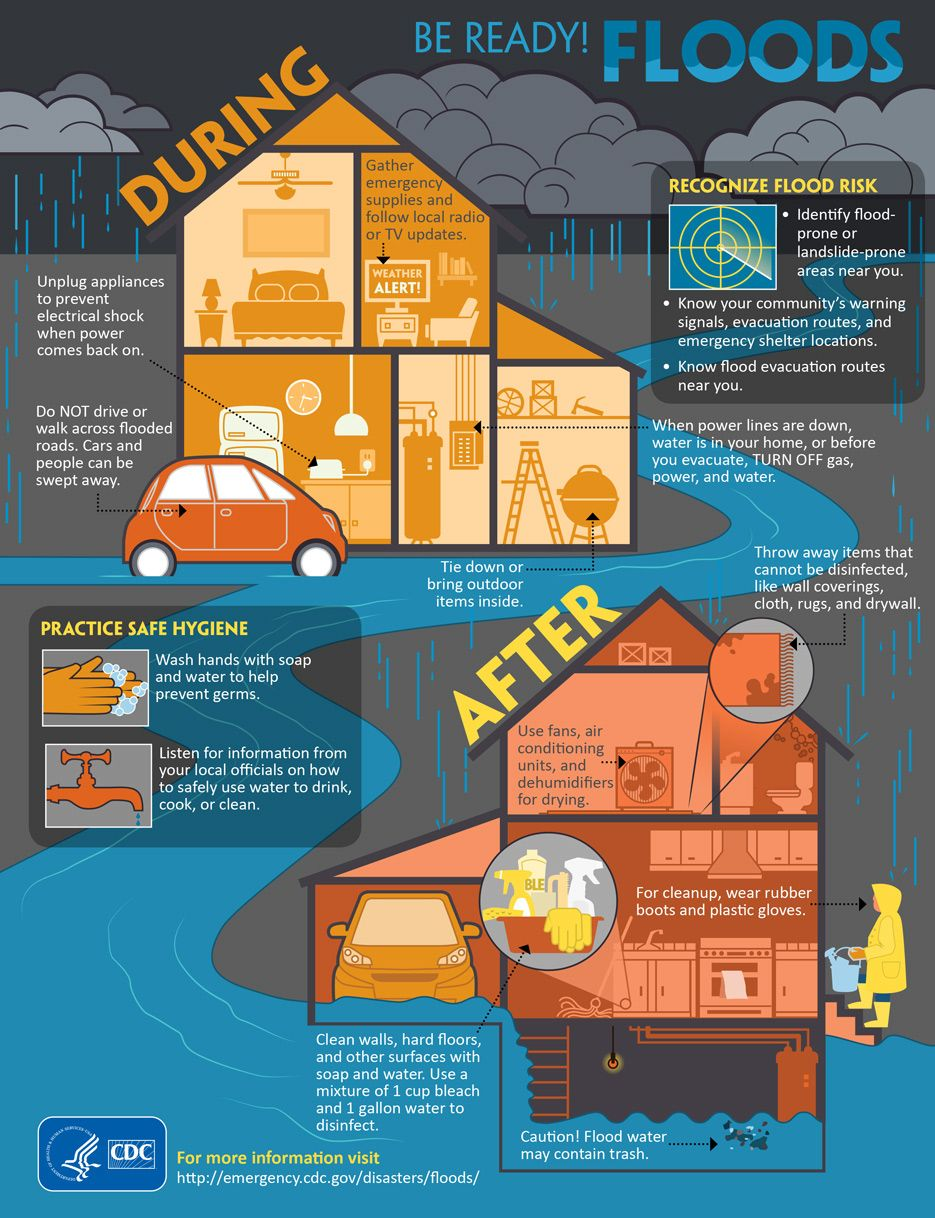 Be Ready Floods Infographics Phpr Flood Risk