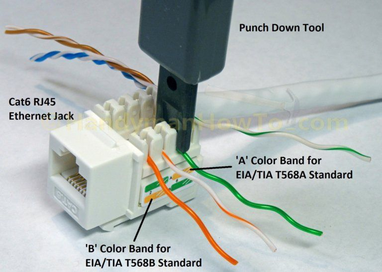 How To Wire A Cat6 Rj45 Ethernet Jack Wall Jack Wiring A Plug Rj45