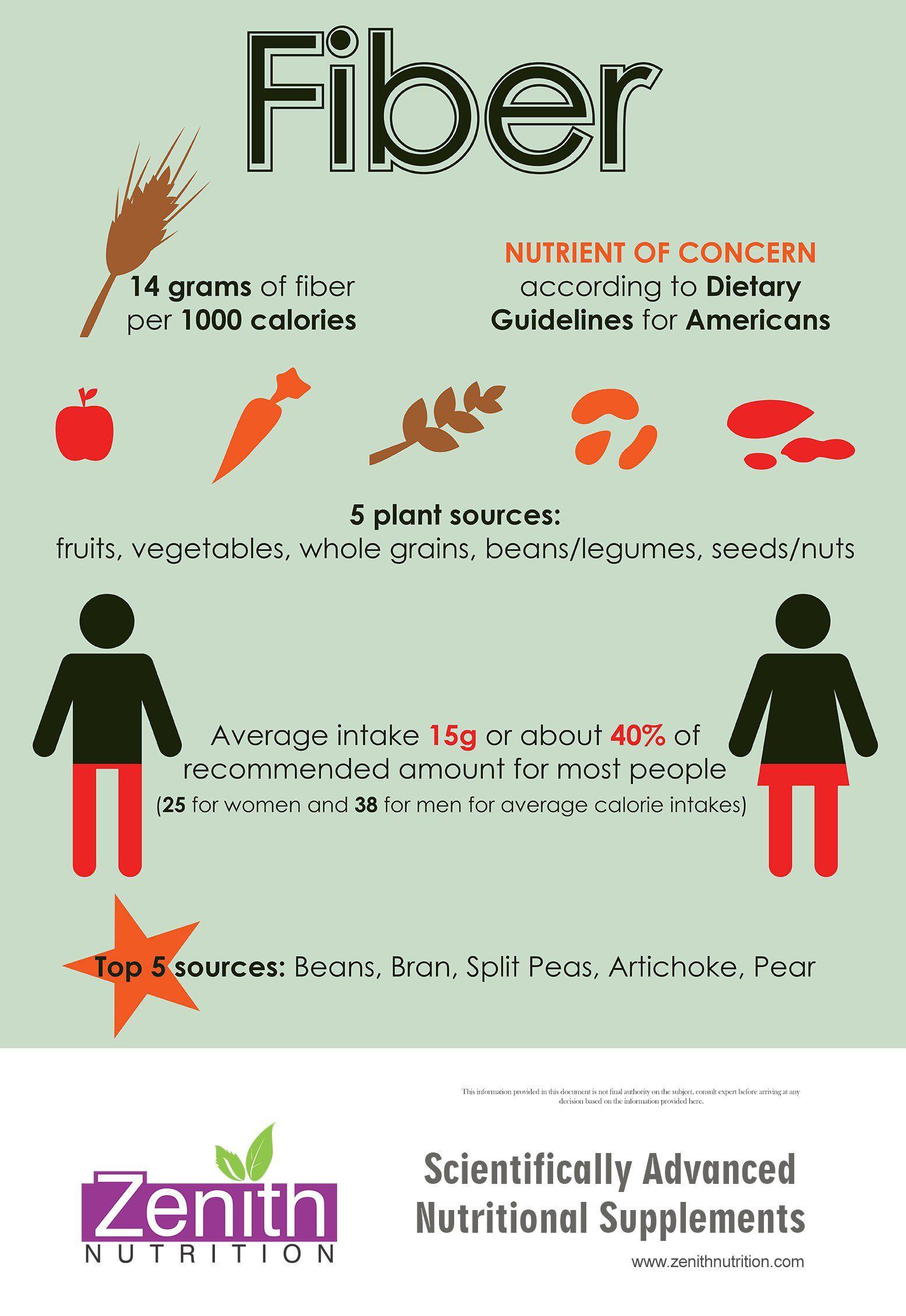 Fiber. 5 plant sources of fiber Fruits, Vegetables