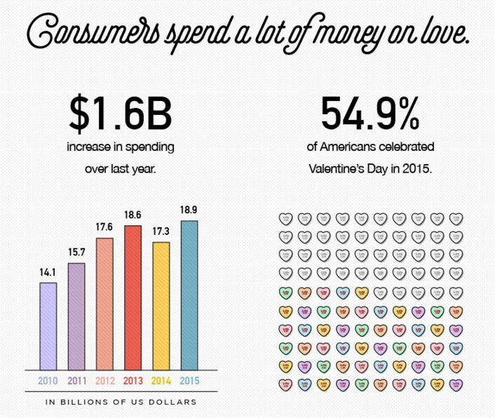 #ValentinesDay spend increased $1.6bn from 2014-2015. @Econsultancy #aepiphanni #marketing