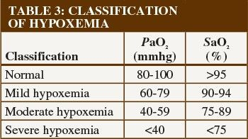 Hypoxemia Levels Oxygen Saturation Chart