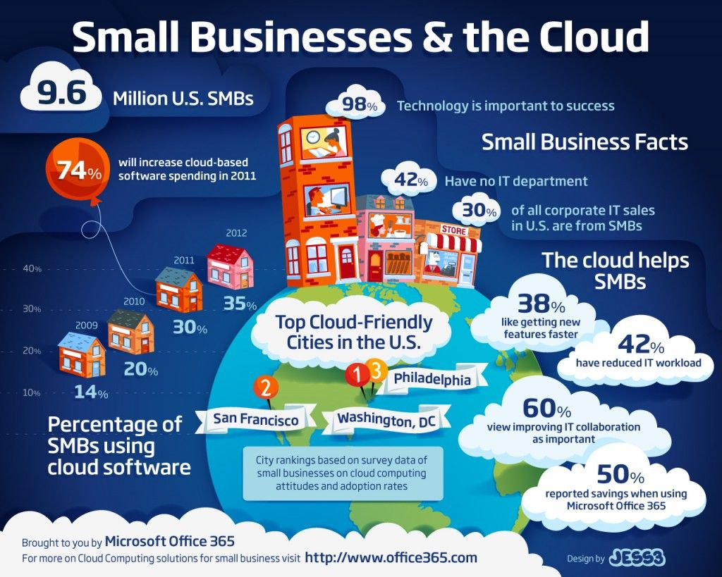 #Cloud #computing is a boon to every business, irrespective of the size. However, small or medium sized businesses (SMBs) can make the best of them since they can effectively run their #business operations without making hefty investments. Unlike cash-strapped businesses, large businesses can afford expensive hardware, software, infrastructure and human resources for streamlined business functioning, thus cloud computing proves the be the kind of panacea for #SMBs.
