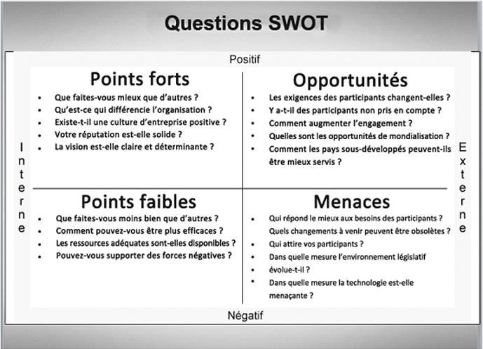 Image result for swot en francais