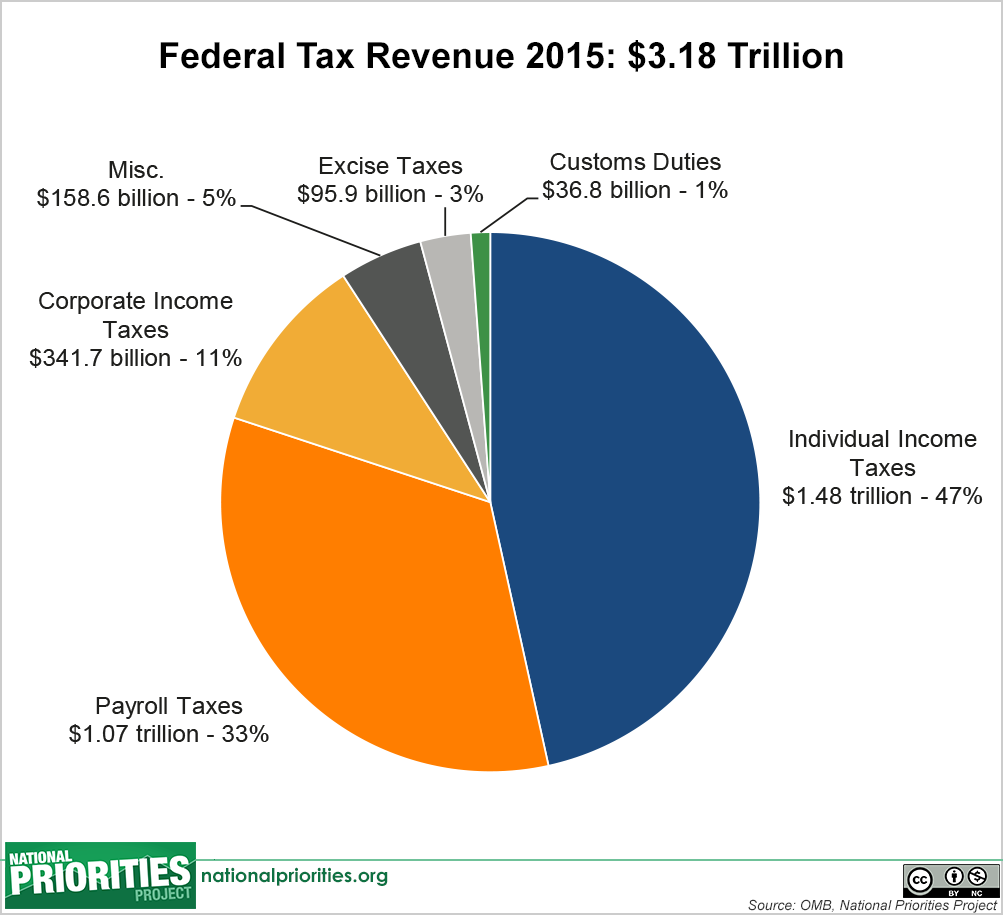 Shares of total federal spending 2017 pie chart debt from gov shares of total federal spending 2017 pie chart debt from gov spending fraud waste abuse deficits big gov too big to fail pinterest nvjuhfo Image collections