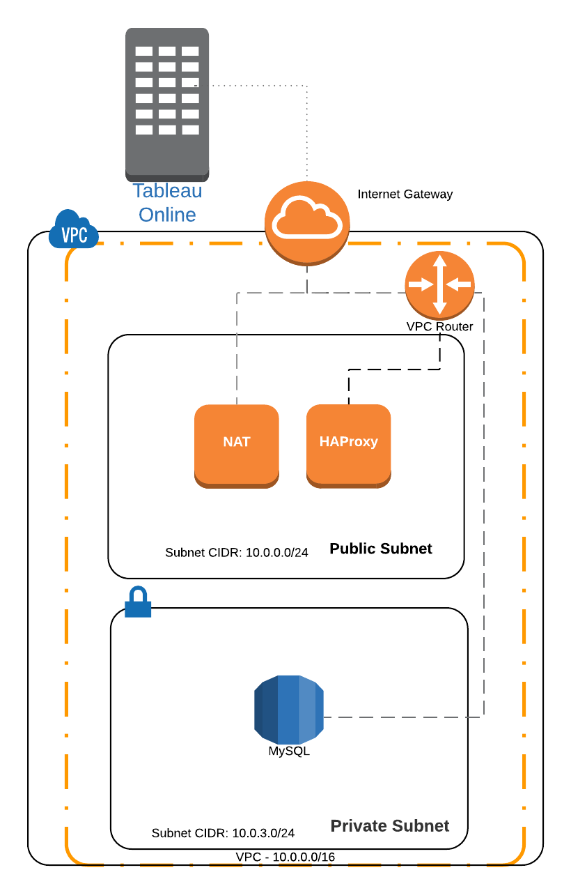 tableau what to do when you can t use ssh tunneling to connect to private rds or redshift instances [ 820 x 1281 Pixel ]