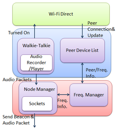 WalkieTalkie Application upon Android Devices Walkie