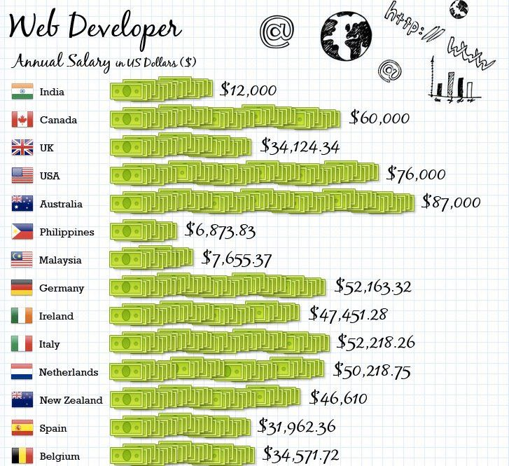 Web Developer S Average Annual Salary Around The World Infographic Web Development Development Infographic