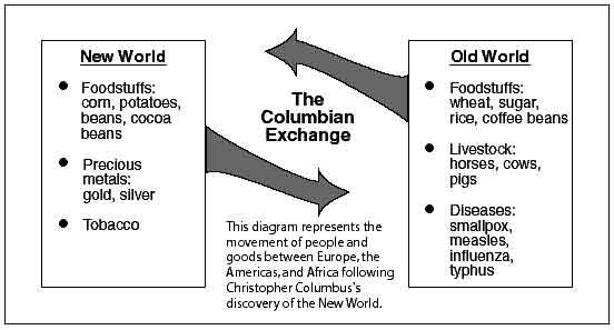 EUROPEAN MIGRATIONS TO AMERICAN COLONIES, 1492-1820 (Western Colonialism)