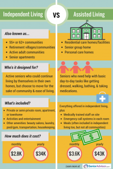 Independent Living vs. Assisted Living - Know the ...