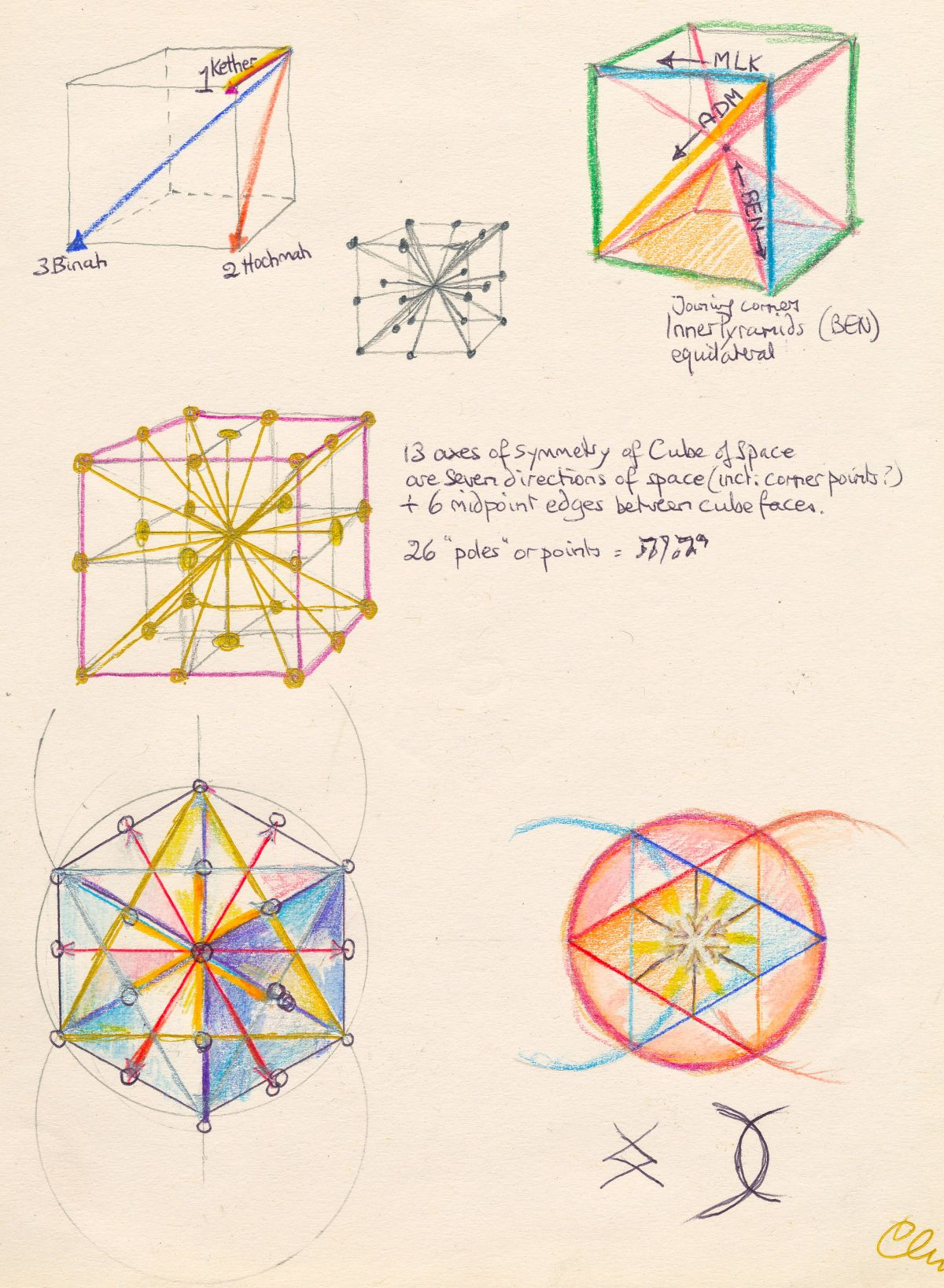 20 The 13 Axes Of The Cube Of Space