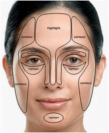 Photo of Make up graph for contouring very helpful!!