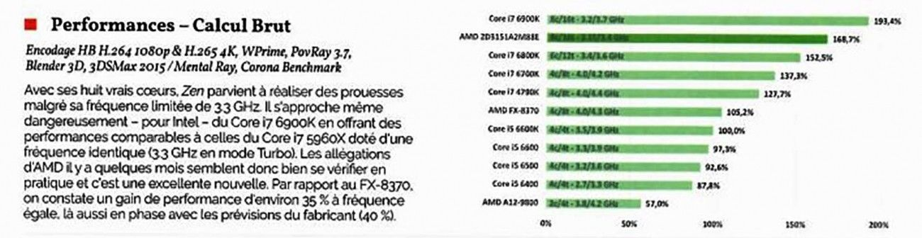 AMD Ryzen leaked review, beats 6900K which costs $1000