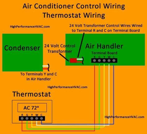air conditioner control thermostat wiring diagram hvac. Black Bedroom Furniture Sets. Home Design Ideas