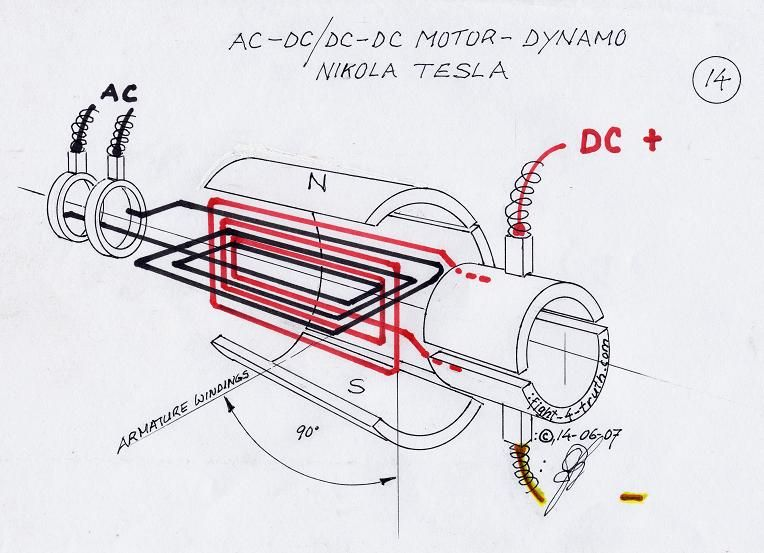 The magnetic field on the rotor is either generated by for Ac vs dc motor