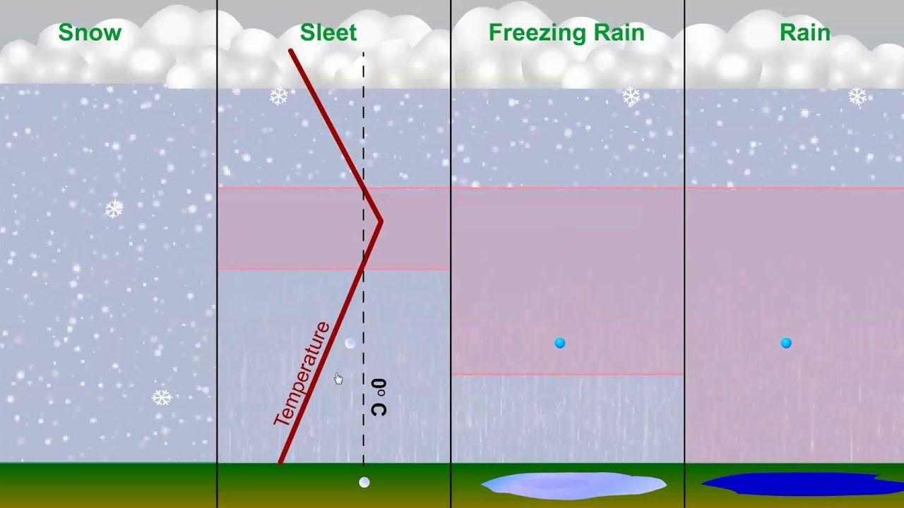 types of precipitation types of precipitation line chart [ 1280 x 720 Pixel ]