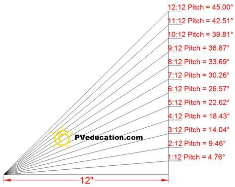 Roof Pitch And Roof Angle Degrees Pitched Roof Roof