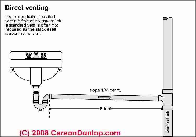plumbing vent pipe sizes basement bathroom bathroom sinks sink drain