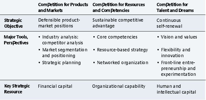 Industry Analysis Example Building Competitive Advantage Through People  Mit Sloan Management .