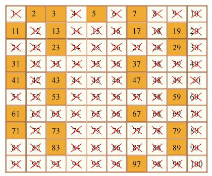 All Composite Numbers On A 100S Chart! | Mathematics | Pinterest