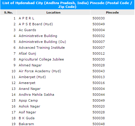 Gujarat State [GJ], India [IN, IND]. Pincode, Postal Code ...