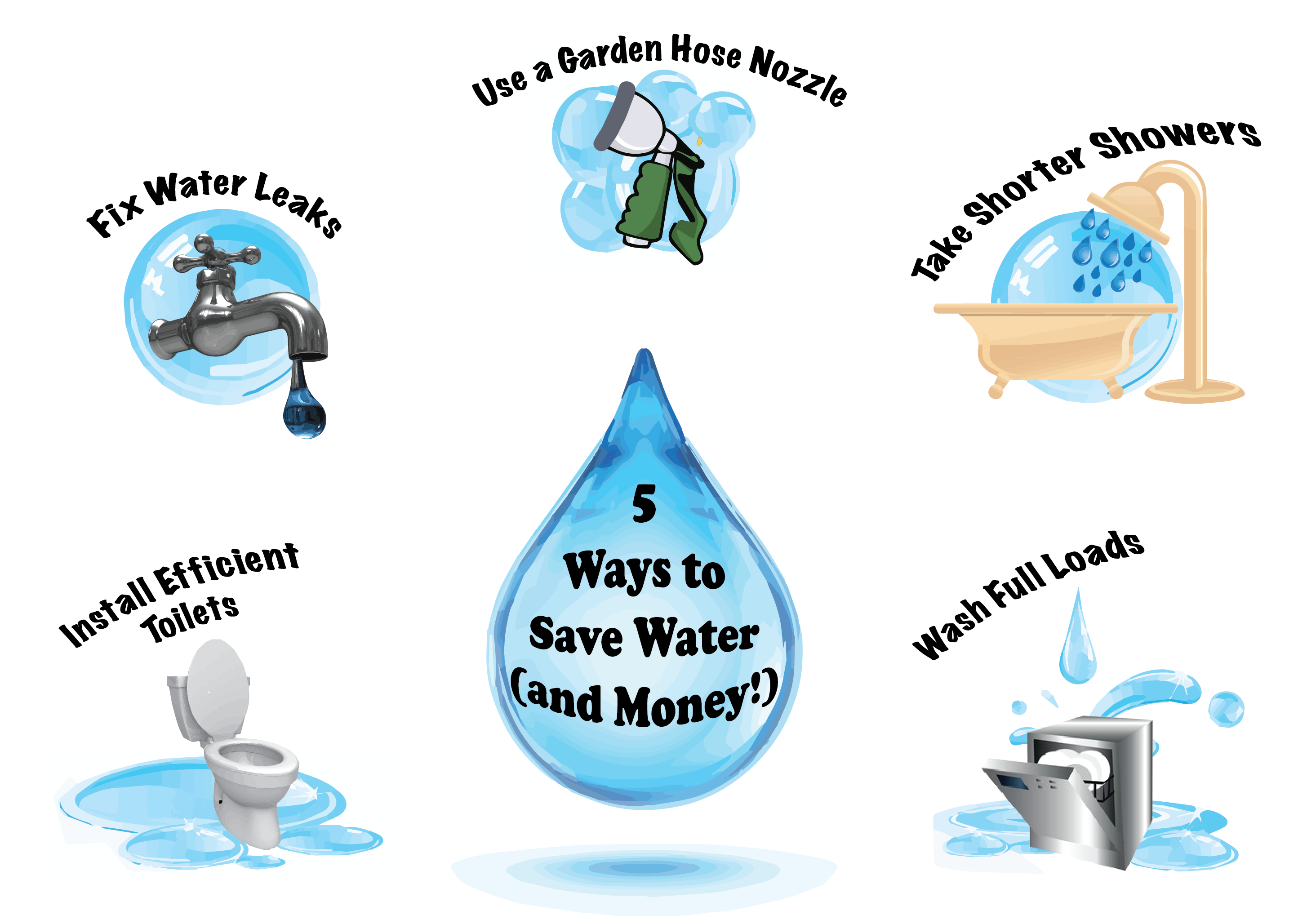 5 ways to save water and money go green pinterest for How to save water in your house