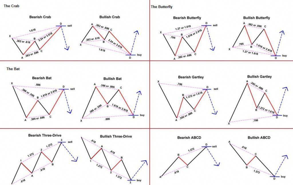 Patrones Armonicos Trading Pattern Intraday Trading Stock Market