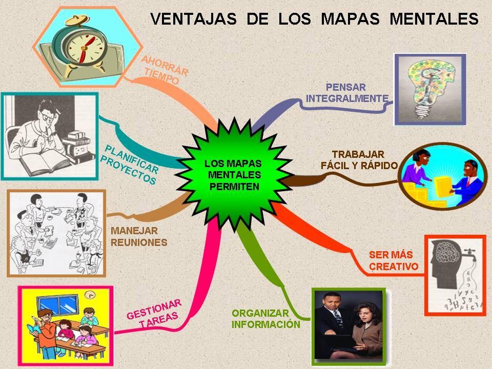 Organizador Gráfico Ventajas Mapas Mentales Mapas Organizador Gráfico