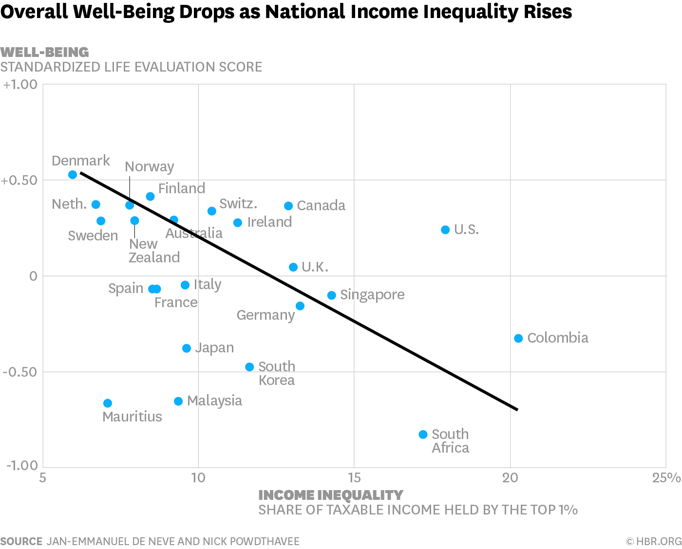 Income Inequality Makes Whole Countries Less Happy Inequality Income Country