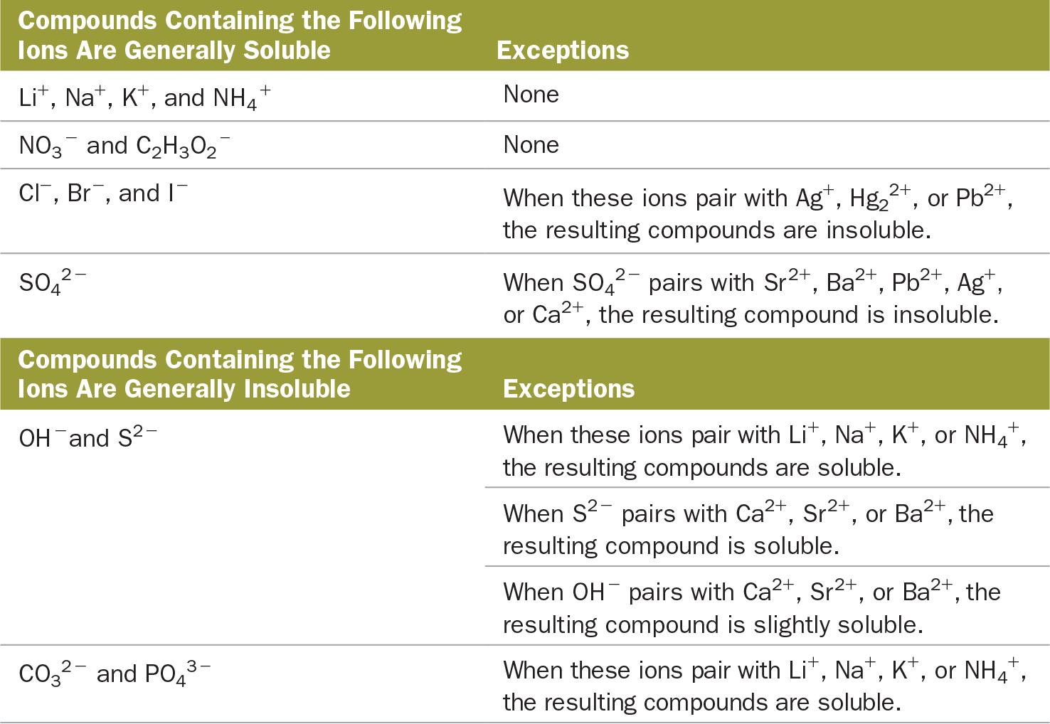 4 5 Types Of Aqueous Solutions And Solubility