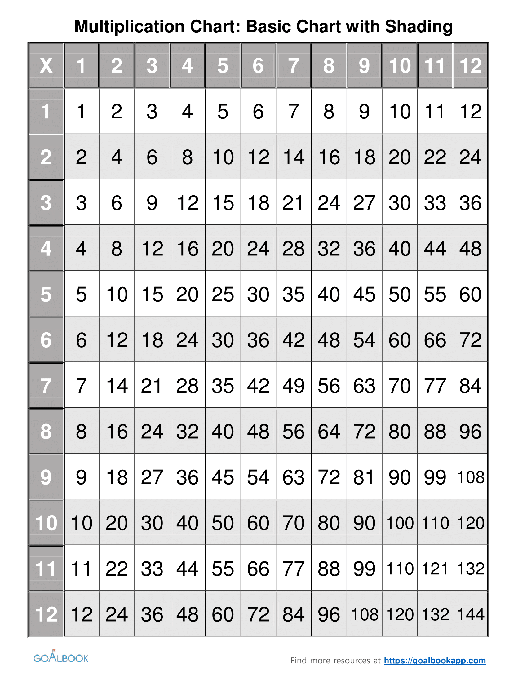 9 9 Multiplication Table Python