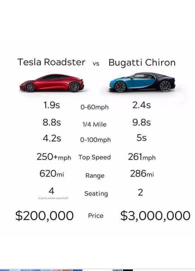Car Specs Tesla Roadster Tesla Roadster 2017 Tesla Car