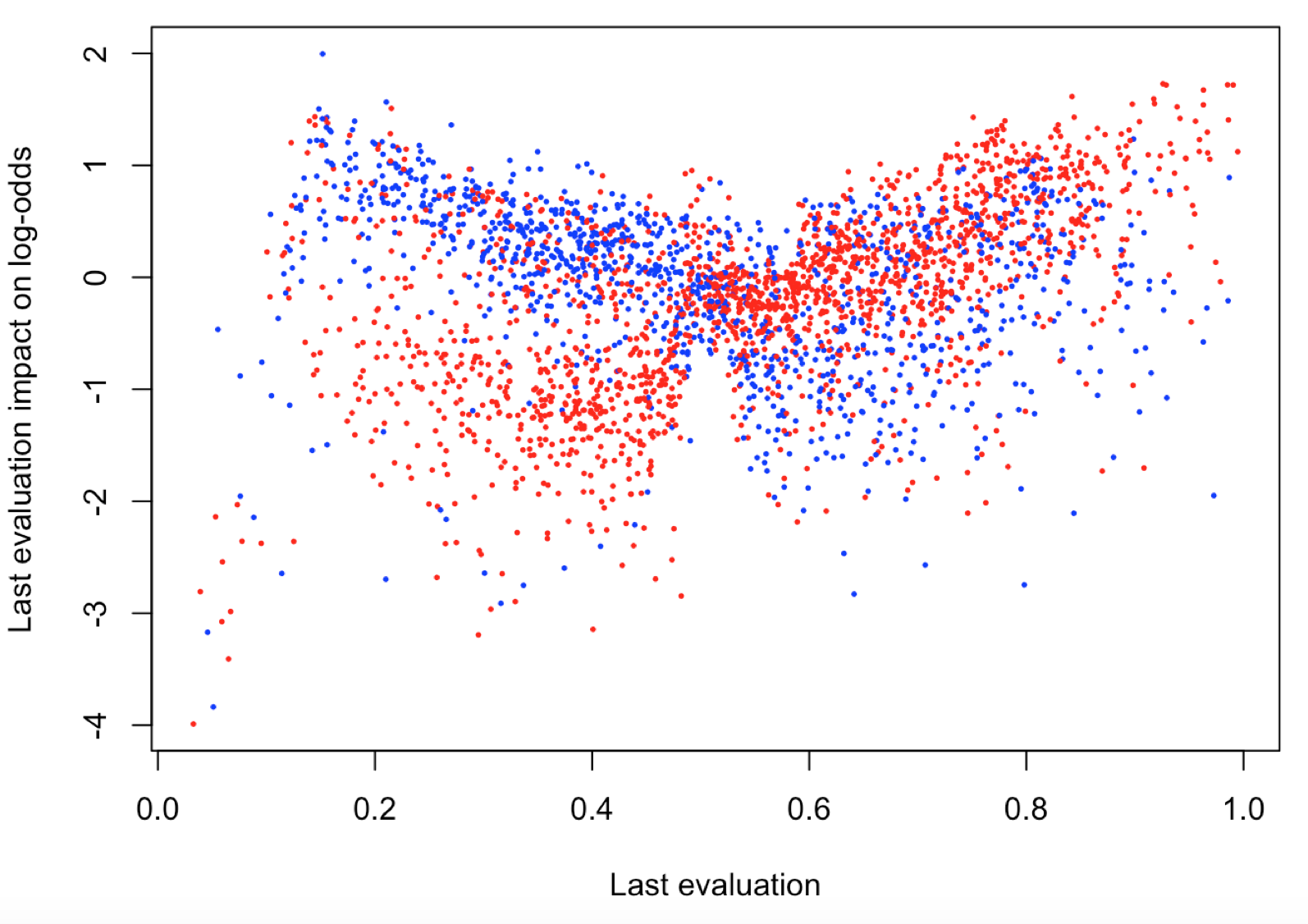 NEW R package that makes XGBoost interpretable | Data