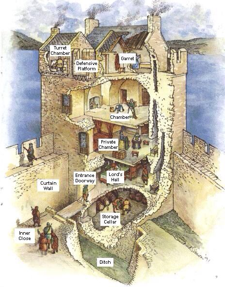 Castle keep cutaway forts pinterest cutaway castles for Scottish highland castle house plans