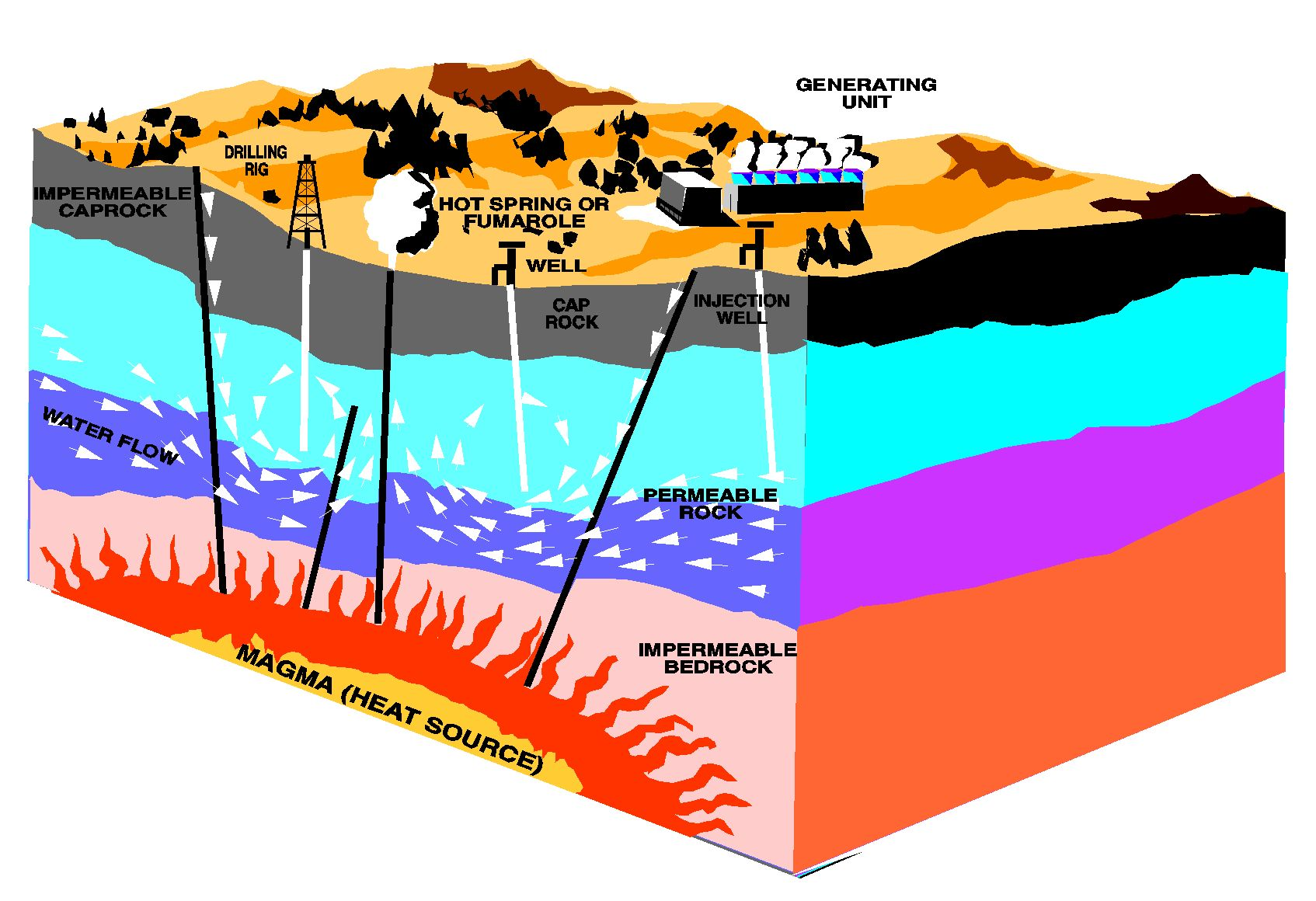 Geothermal Energy Is Essentially A Renewable Source Of Energy It